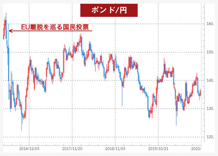 ポンド/円チャート(EU離脱国民投票以降)