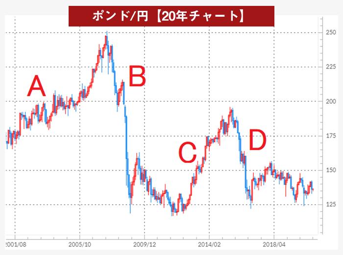 ポンド/円の20年チャート