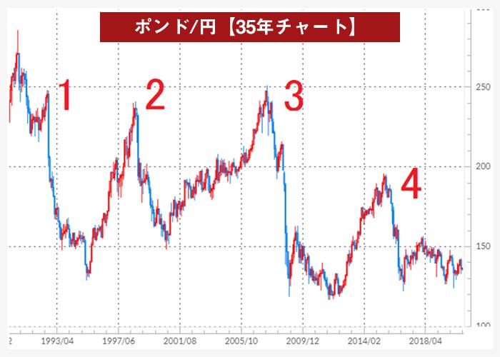 ポンド/円の30年チャート