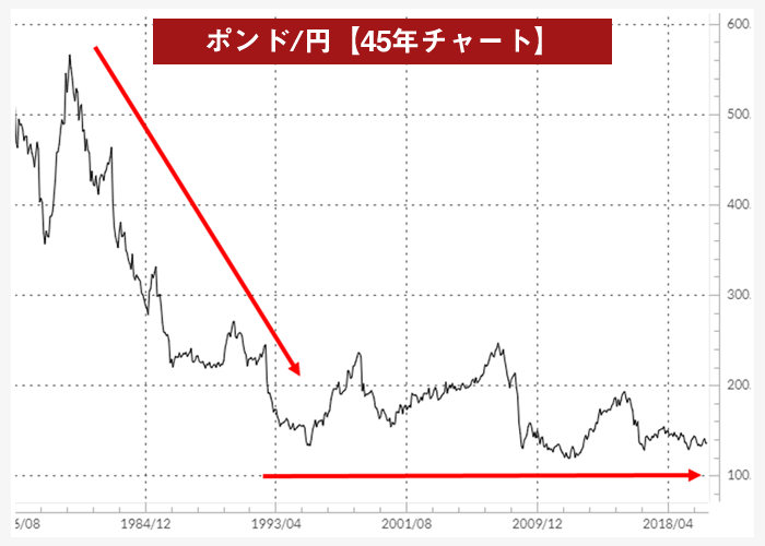 ポンド/円の45年チャート