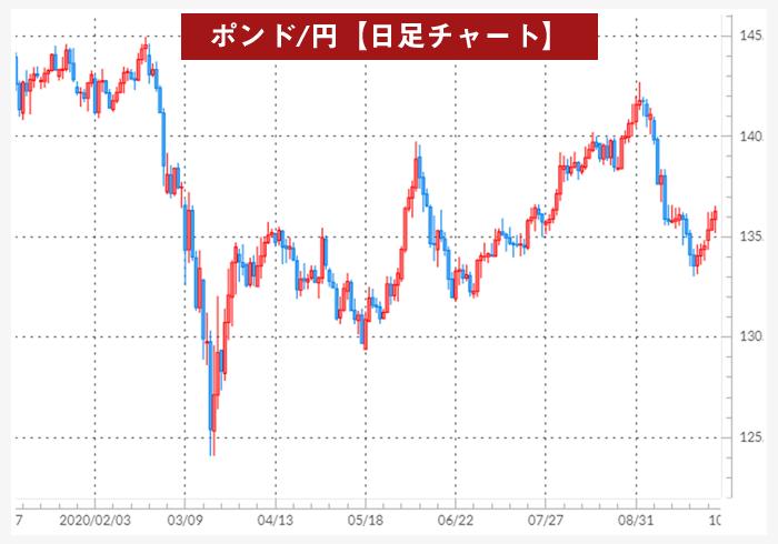 ポンド円日足チャート(新型コロナウイルスでの為替の動き)