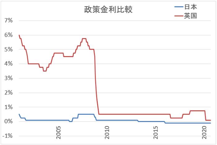 ポンド/円20年チャートのサポートライン
