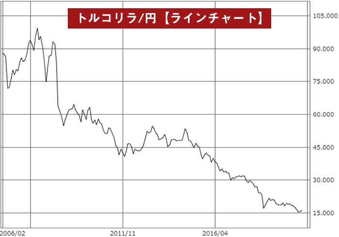 トルコリラ/円ラインチャート(2006年~)