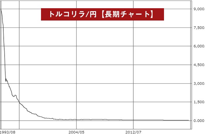 トルコリラ/円長期足チャート(1993年~)