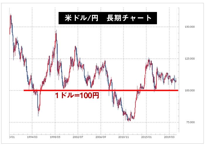1ドル=100円のライン(長期チャート)
