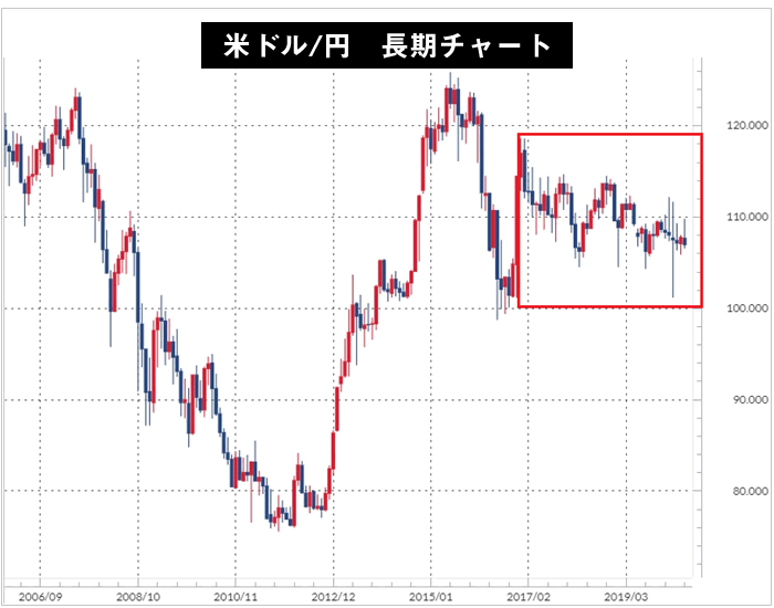 米ドル/円長期チャート(2006年~)