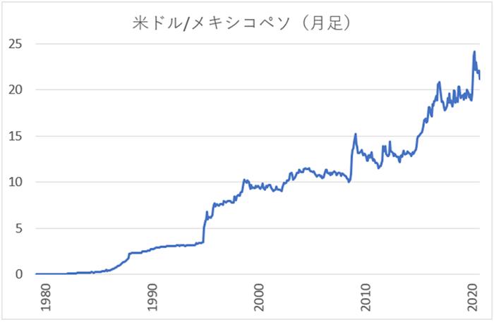 米ドル/メキシコペソ(USD/MXN)の長期チャート