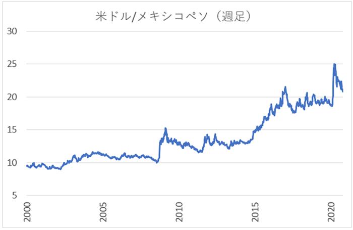 米ドル/メキシコペソ(USD/MXN)の週足チャート