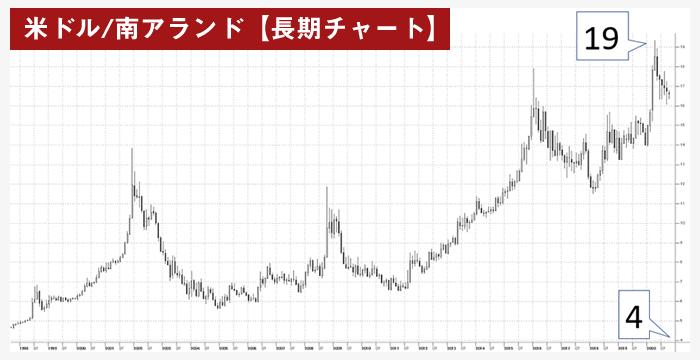 米ドル/南アランド(USD/ZAR)の長期チャート