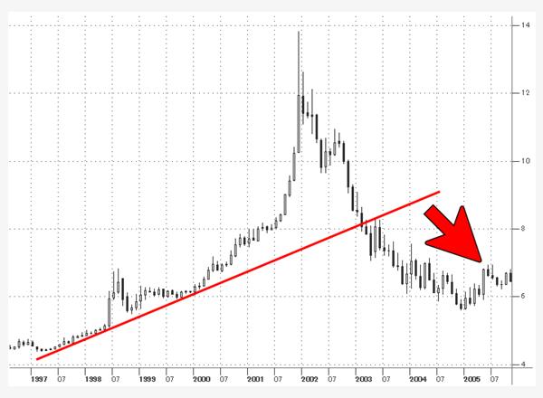 米ドル/南アランドのトレンド(1998年)