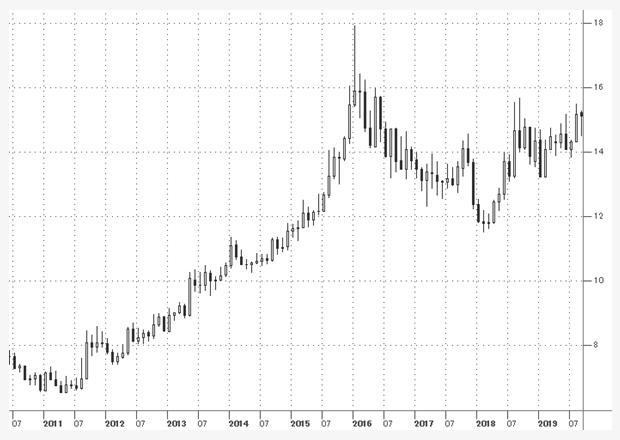 2015年~2016年の米ドル/南アランド相場