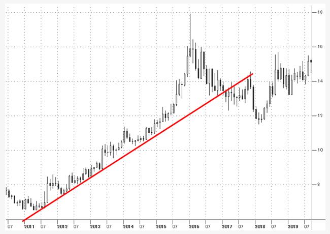 米ドル/南アランドのトレンド(2015年~2016年)