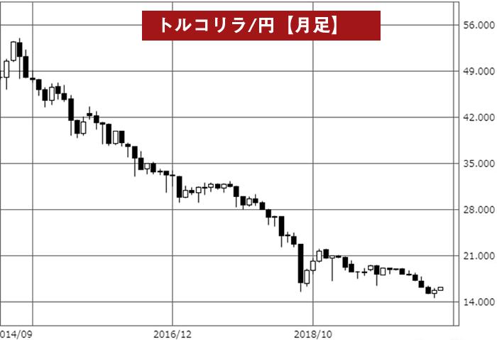 トルコリラ/円月足チャート(2014年~)