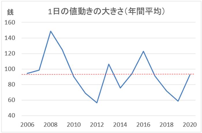 米ドル/円の値動き(銭)