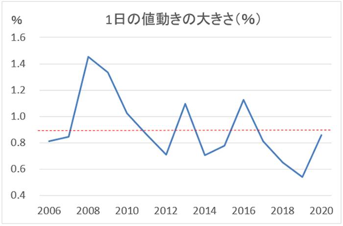 米ドル/円の値動き(%)