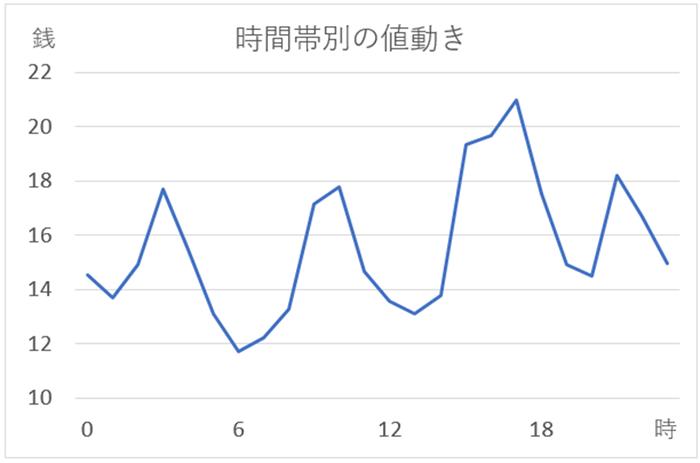 米ドル/円の1日の値動きの特徴(ヒストリカルデータ)