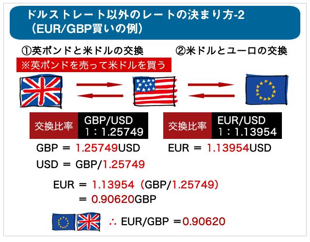 ユーロ/ポンドの為替レート計算例