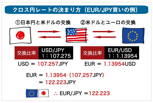 ユーロ円の為替レート計算例