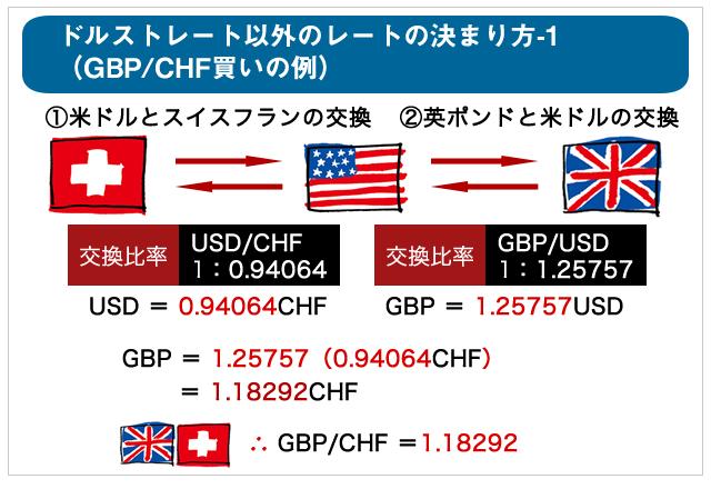 ポンド/スイスフランの為替レート計算例