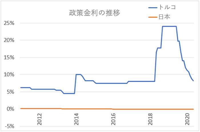 トルコの政策金利の推移グラフ