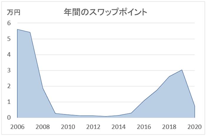 米ドル/円のスワップ金利の推移グラフ(2006年~)