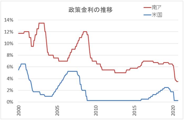 米国と南アフリカの政策金利グラフ