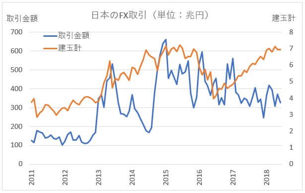 FX取引額の推移グラフ