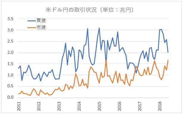 買建と売建の数量の推移グラフ(米ドル/円)