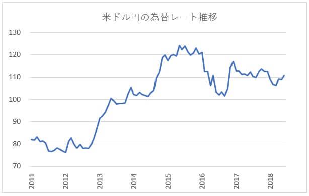米ドル/円の為替レート推移グラフ