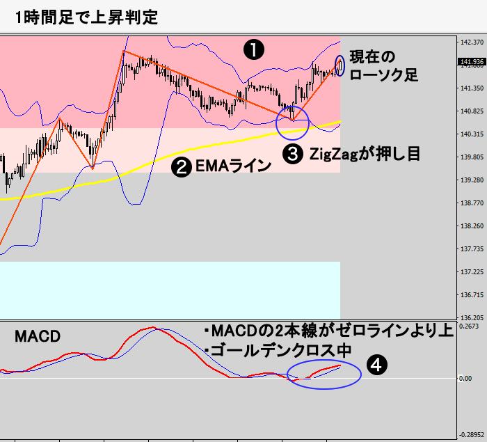 トレンド判定(1時間足チャート図)