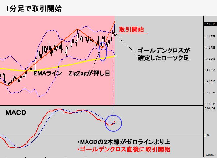 エントリーのタイミング(1分足チャート)