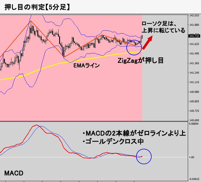 トレンド判定(5分足チャート図)