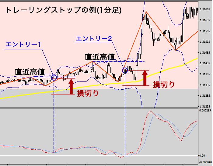 トレーリングストップの例(1分足チャート図)