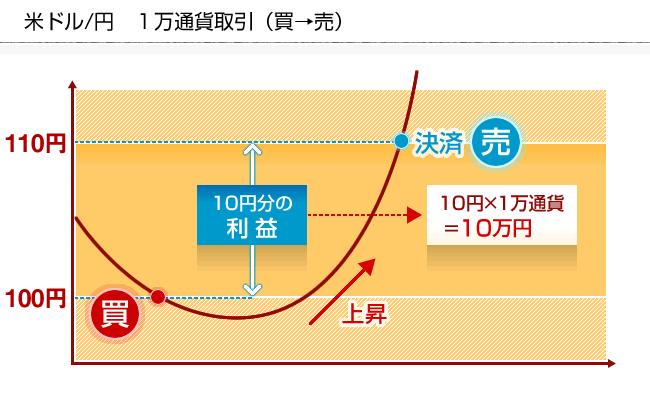 FXの買いの仕組み図