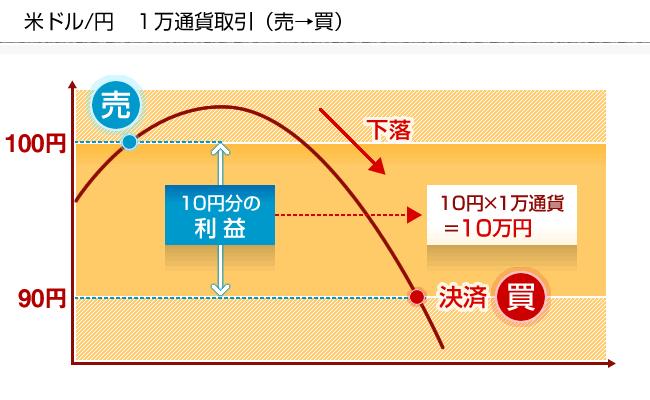 FXの売りの仕組み図