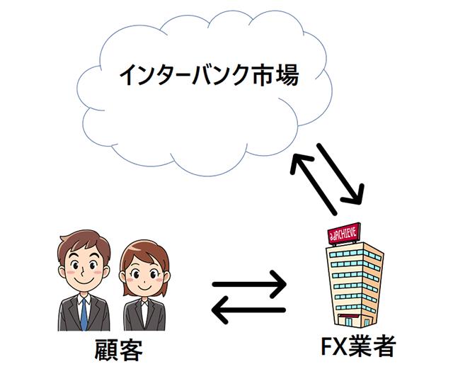 カバー取引の概念図