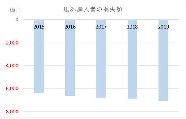馬券購入者の損失額グラフ(単年度)