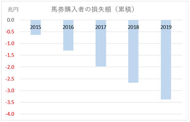 馬券購入者の累積損失額グラフ(2015年~)