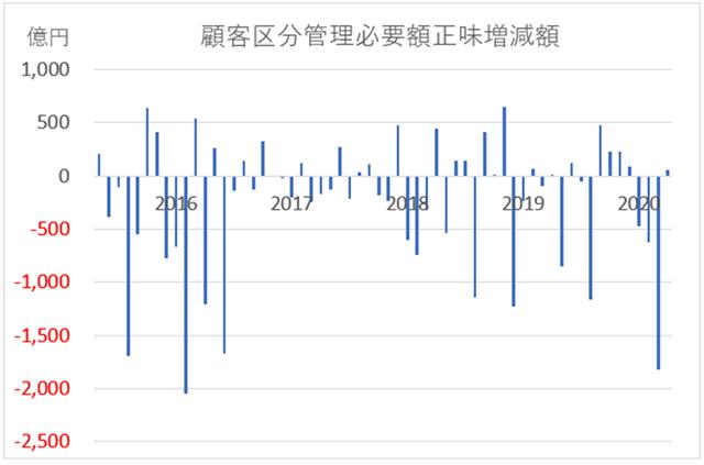 FXにおける顧客損失額グラフ