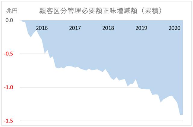 FXにおける損益累積額の推移グラフ