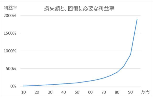 FXの損失と回復に必要な利益率グラフ