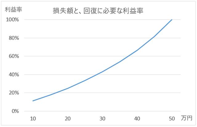 損失50万円を回復させる場合の必要利益率グラフ