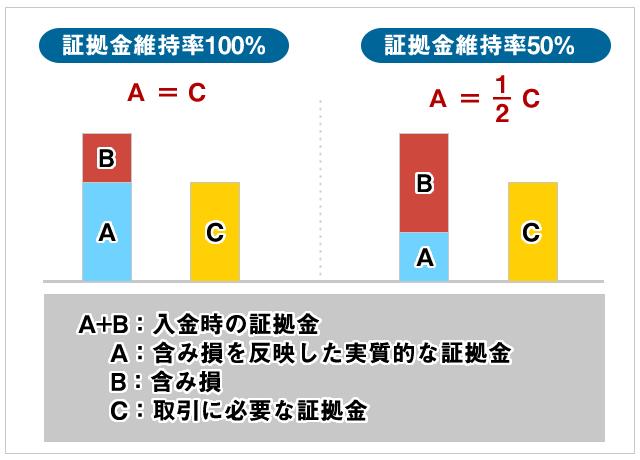 証拠金維持率の概念図