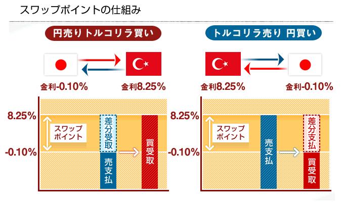 トルコリラ/円のスワップ金利図