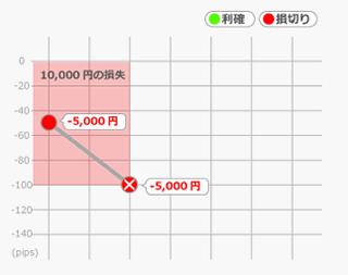 """ドローダウン""""最初から失敗パターン"""""""