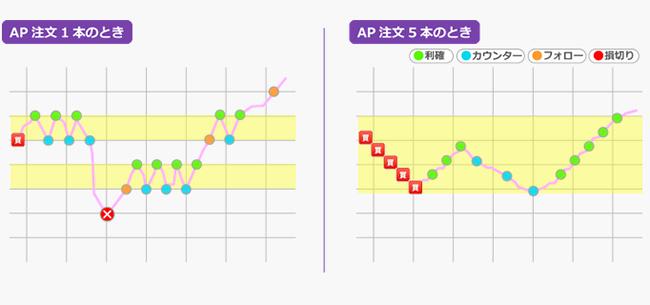 AP注文の組合せ図