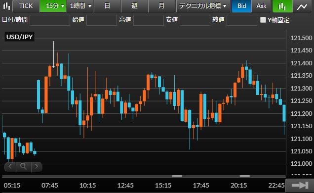 窓の動き(米ドル/円チャート1分足)