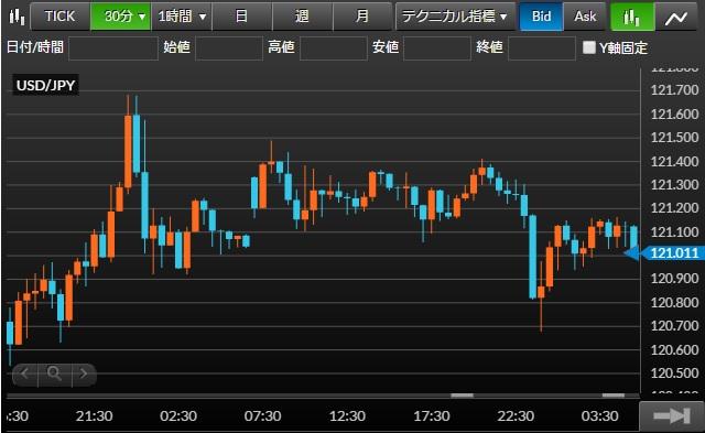 窓の動き(米ドル/円チャート30分足)