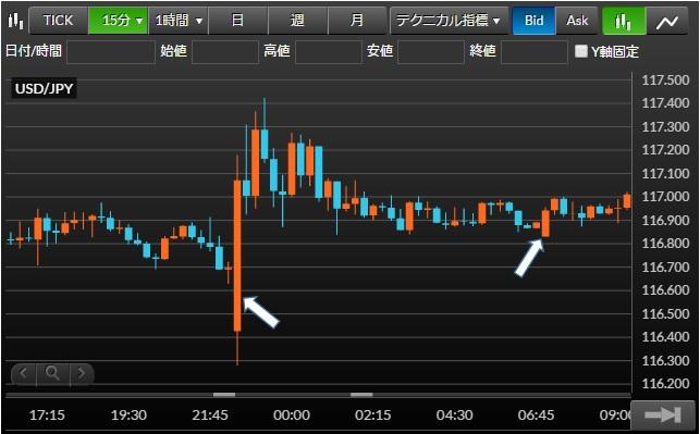 米ドル/円チャート15分足(2016年2月8(月))