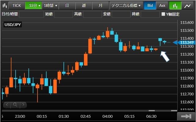 米ドル/円チャート15分足(2016年2月15(月))